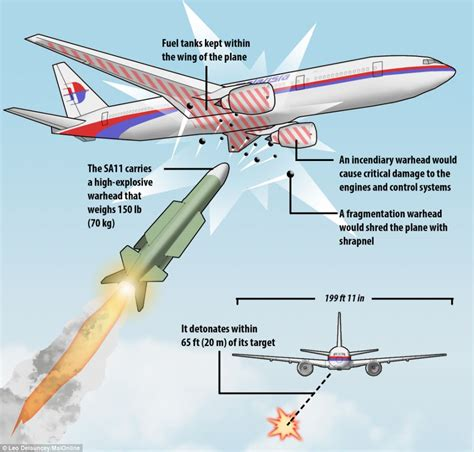 five minutes to impact the flight of the comanche books expert describes effect of missile hit on mh17 daily