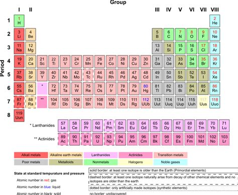 M Periodic Table by The Best Periodic Tables Something For Every Student