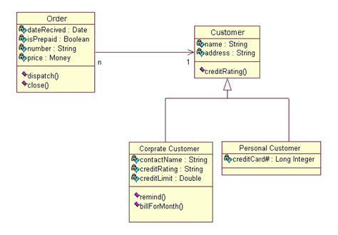 learn class diagram uml 171 technology corner
