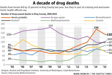 Detox Deaths by As Seattle Supervised Injection Is