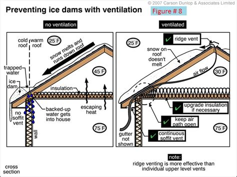 Cathedral Ceiling Ventilation System by Dam Prevention Gaudet Inspections Llc