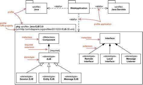 uml application diagram uml profile diagram is a structure diagram which describes
