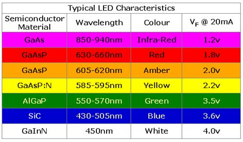 light emitting diodes wavelengths led light emitting diode