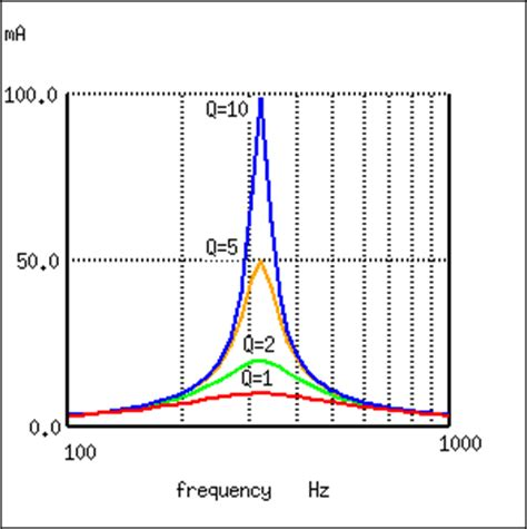 inductor quality factor vs frequency q and bandwidth of a resonant circuit resonance electronics textbook