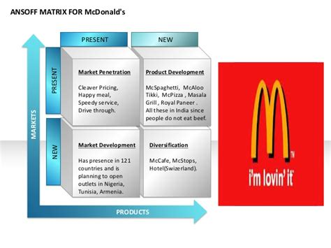Mba Cus Drive by Ansoff Matrix For Mcdonalds
