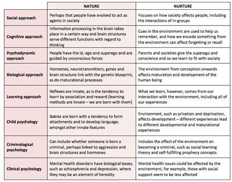 exle of nature vs nurture nature vs nurture study exles