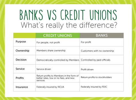 what is a credit union bank lake county relief redwood credit union clayton