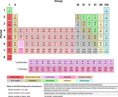 Uuq Periodic Table Kids Science Periodic Table Of Elements