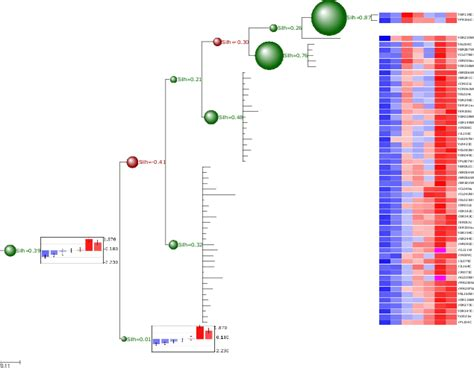 environment diagram python clustering trees a python environment for phylogenetic
