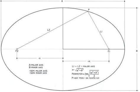 How To Make A Dome Shape Out Of Paper - laying out a prolate ellipse monolithic dome institute