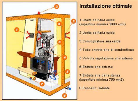 ventilazione forzata camino camino chiuso ventilato pannelli decorativi plexiglass