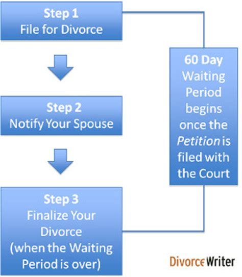 Files For Divorce Finally by Divorce In Divorcewriter