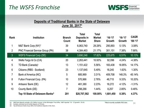 delaware franchise tax section wsfs financial corp form 8 k ex 99 2 exhibit 99 2