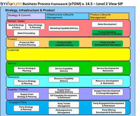 telef 243 nica business process blueprint design tm forum