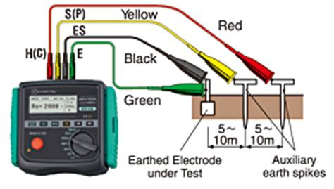 what is earthing resistor 4 wire earth resistance measurement