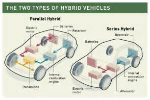 Diagram Of Electric Car Engine Hybrid Oica