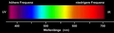 Hair Dryer Rainbow By El Diablos farbensehen biologiekurs klasse 12