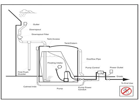 flush diverter plans 100 flush diverter plans how to build a rainwater tank flush diverter and