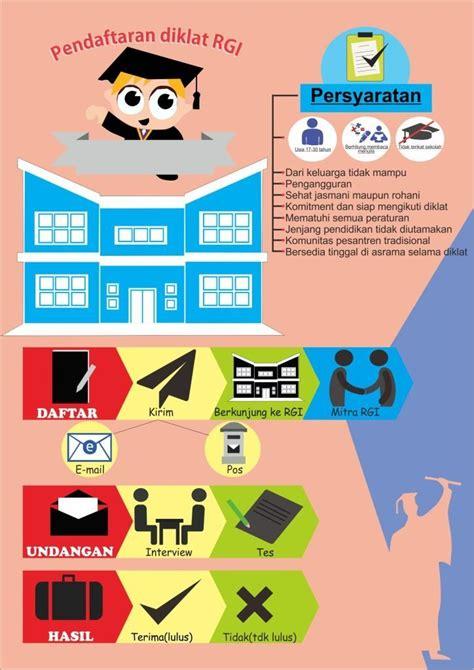 desain komunikasi visual kelas karyawan contoh infografis kelas desain belajar desain grafis mudah