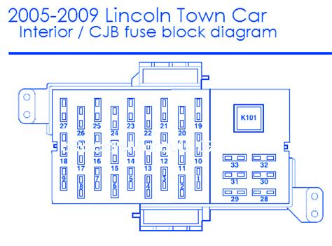 1997 lincoln town car fuse box diagram 38 wiring diagram