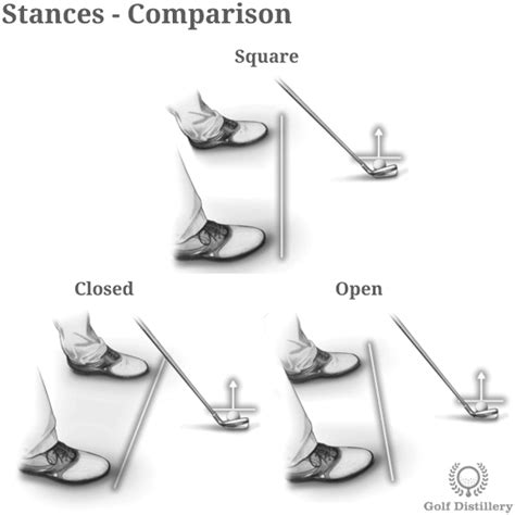 open stance golf swing stance comparison golf terms setup pinterest golf