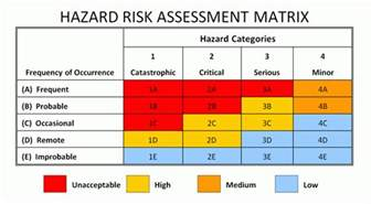 Risk Analysis Matrix Template by Risk Analysis Template Analysis Template