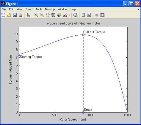 torque power characteristics of induction motor equivalent circuit of an induction motor and torque speed characteristics file exchange