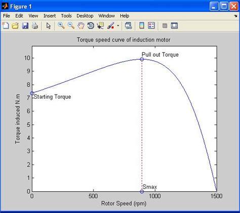 induction motor torque vs speed equivalent circuit of an induction motor and torque speed characteristics file exchange