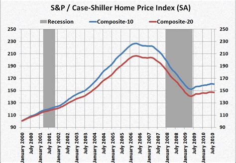 shiller home price index dips in august black swan