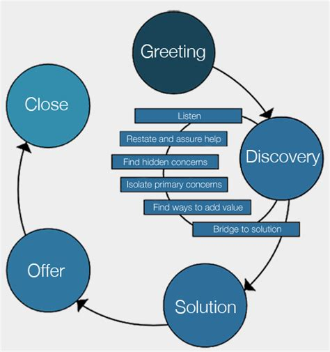 call center process flow diagram call center callflow our approach the quality conversation