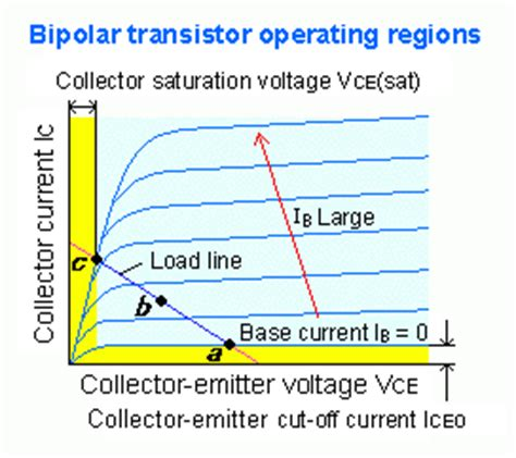 bipolar transistor in saturation tim s autotronics transistors mosfets