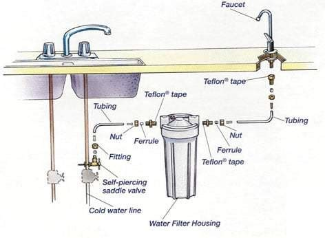 which side is water on a sink sink water filter is a fix for water woes