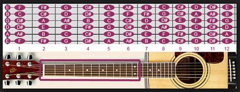 tutorial bermain gitar canon rock gambar belajar gitar tingkat dasar tutorial lengkap nada