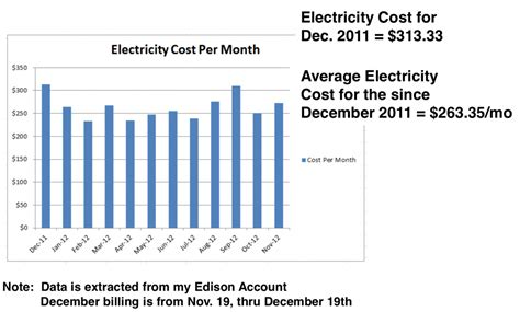 average utilities cost for 3 bedroom house average utilities cost for 3 bedroom apartment 28 images