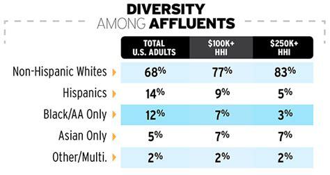 Harvard Mba Statistics Average Age by Affluency Survey Diversity Among Affluent Americans Ad