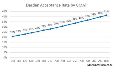 Darden Mba Admissions by Darden Mba Acceptance Rate Analysis Mba Data Guru