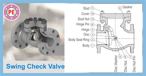 swing check valve orientation swing check valve the piping engineering world
