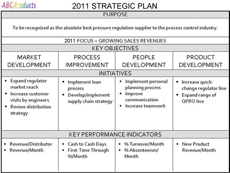template for strategic planning gregg stocker one page strategic plan work