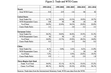 World Trade Organization Research Paper by China Wto Research Papers Thesisdefine X Fc2
