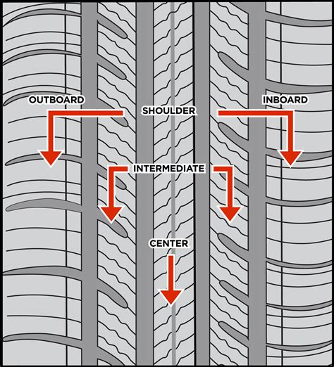 pattern ne demektir tread pattern anatomy tire profile llc