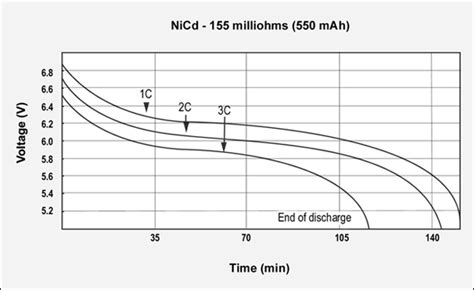 inductor discharge rate nicd battery lifetime choice image diagram writing sle and guide