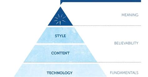 final layout meaning in the final article i discuss meaning centred design mcd