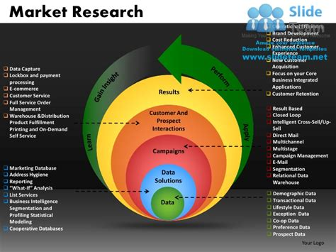 market research template market research powerpoint presentation slides db ppt