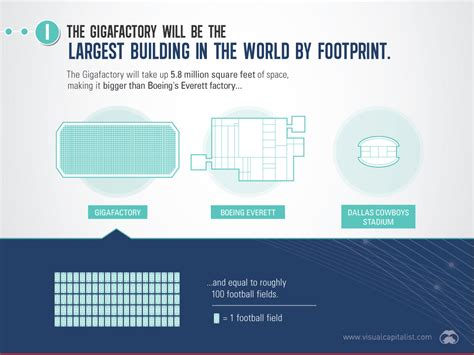 1 Tesla Is Equal To Infographic Tesla S Gigafactory Opens This Week What We