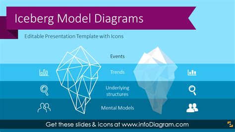 10 Creative Iceberg Model Powerpoint Freud System Levels Ppt Icons Iceberg Powerpoint Template