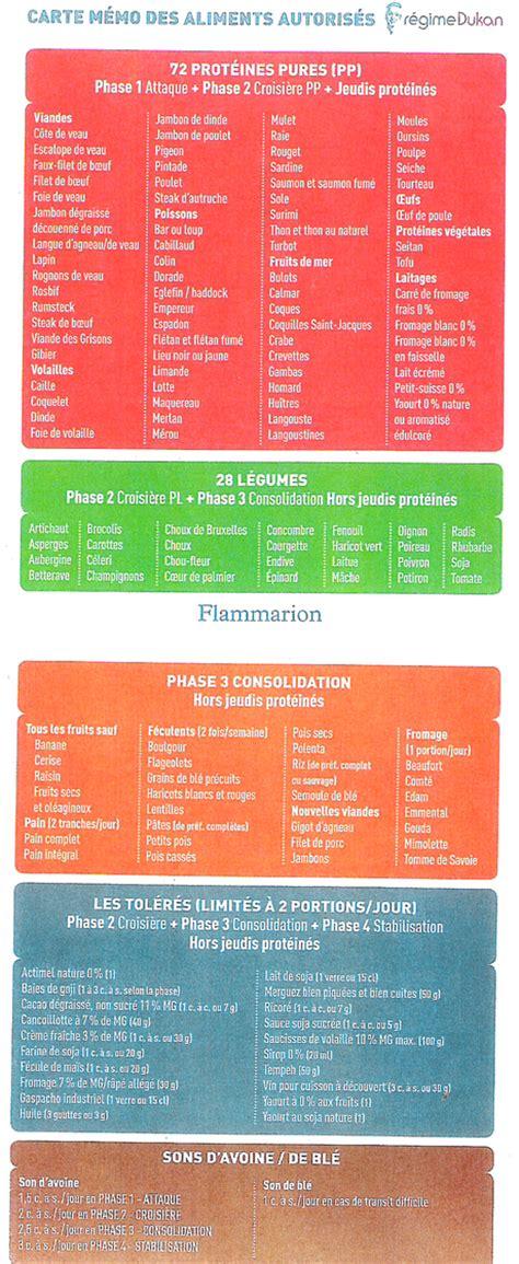 dukan alimenti phase 2 regime dukan aliments autorises 192 d 233 couvrir