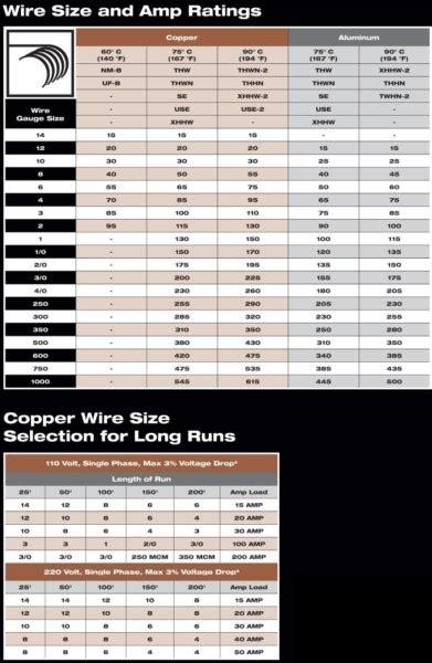 copper ground wire size chart