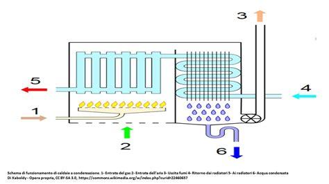 riscaldamento a pavimento o tradizionale caldaia a condensazione e riscaldamento a pavimento