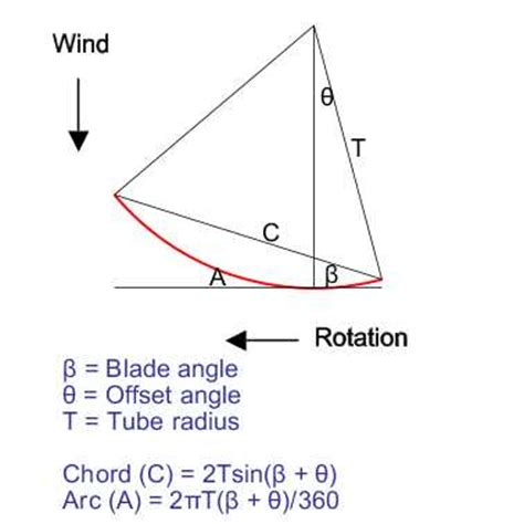 Outline Offset Radius by Wind Turbine Pipe Blade Design Theory