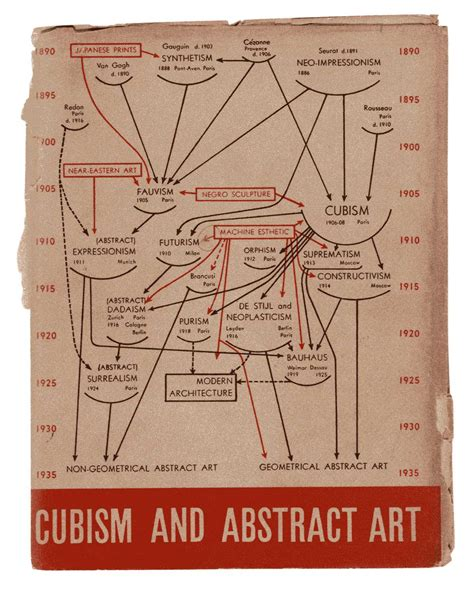 alfred h barr jr papers in the museum of modern art moma makes a facebook for abstractionists artnews